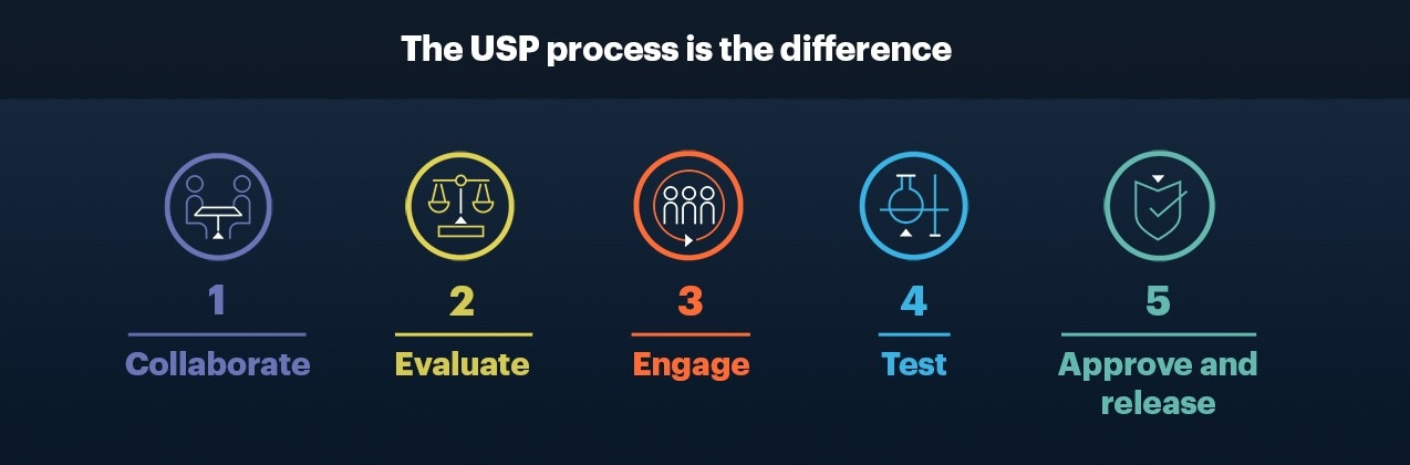 The USP process is the difference, Collaborate, Evaluate, Engage, Test, Approve and Release